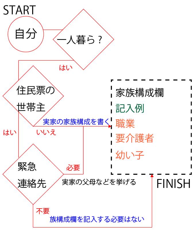 一人暮らし専用の家族構成欄のフロート図