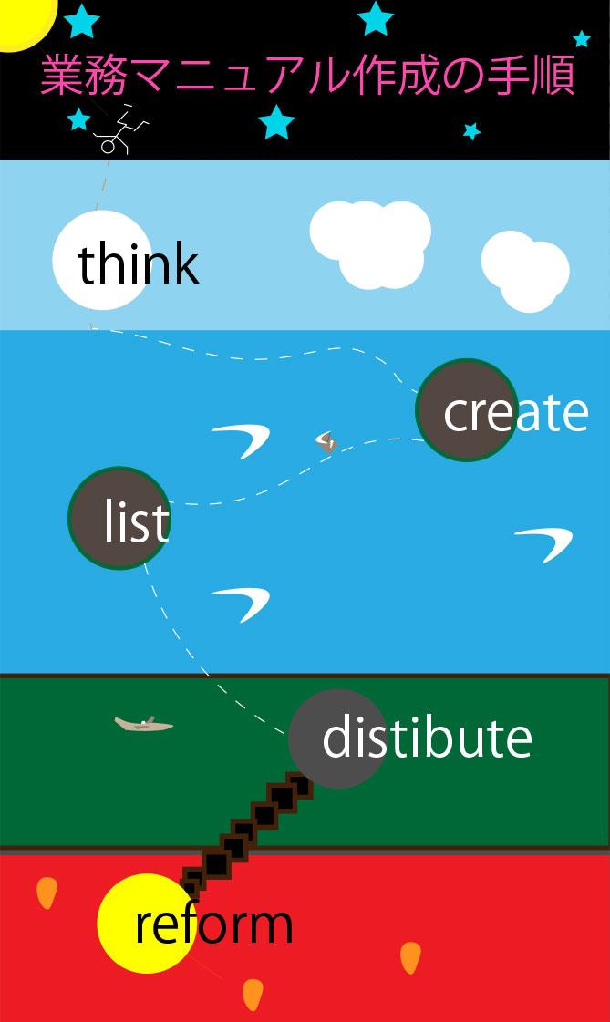 業務マニュアルを作成するときの手順のイラスト