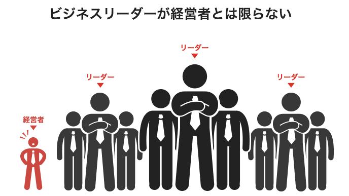 ビジネスリーダーと経営者の対比イラスト