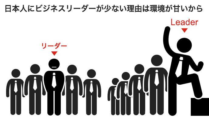 日本のリーダーとグローバルなリーダーの対比のイラスト