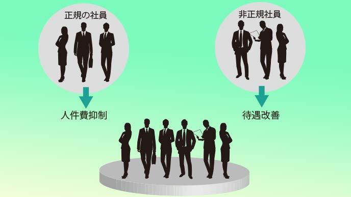 非正規社員の格差是正の問題