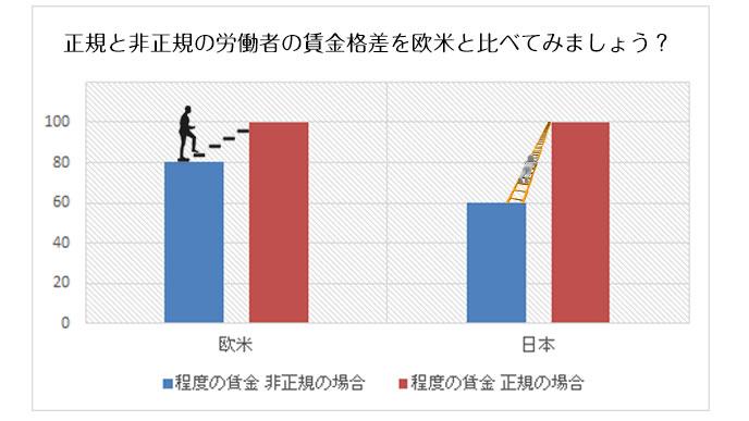 正規と非正規の労働者の賃金格差を比較する表