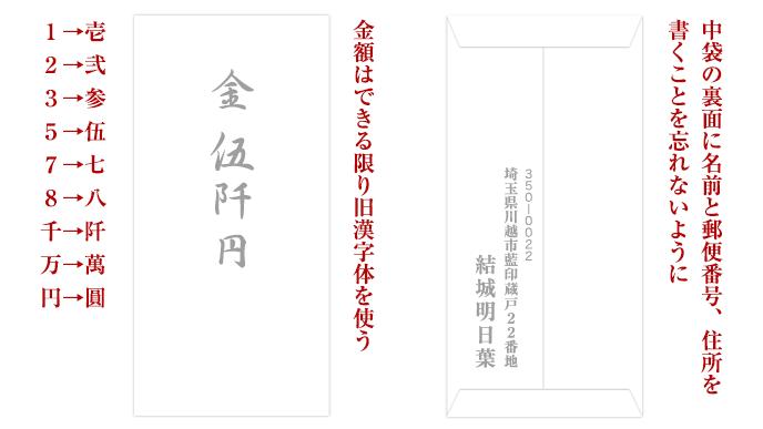 香典袋の内袋の記載例イラスト