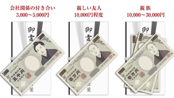 香典袋に入れる金額例3つのイラスト