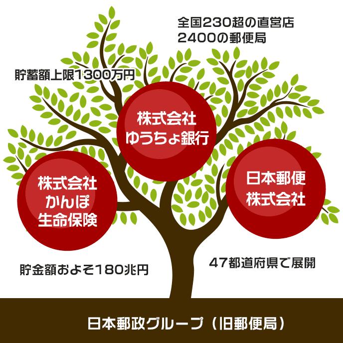ゆうちょ銀行の特徴