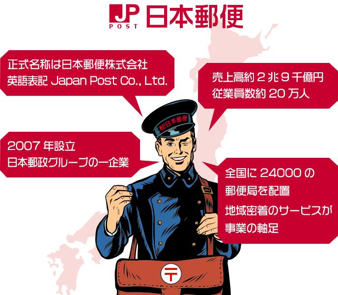 日本郵便の概要