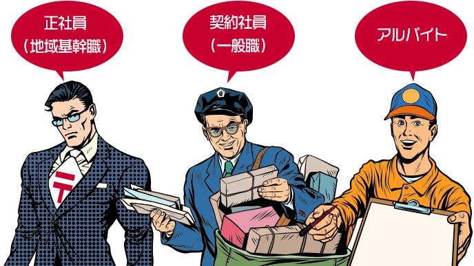 日本郵便の職種概要のイラスト