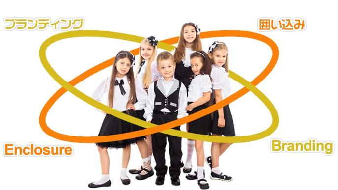ブランド制服を学校ブランディングと優良子女囲い込みに使うイメージ