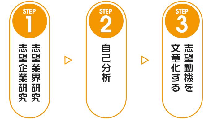 志望動機作成の3つのステップの図