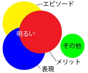 「明るい」を使う時の図解