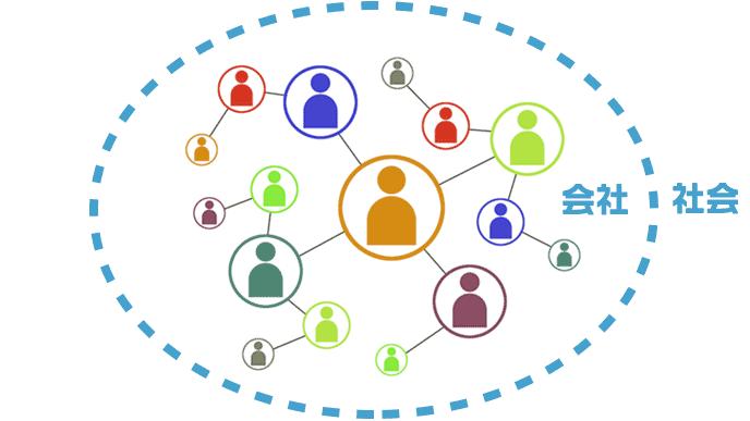社内SNS概念図