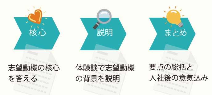 出版社の志望動機の構成