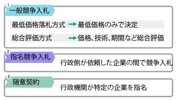 BtoGビジネスの3つの方法
