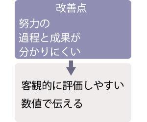 例文1の改善点