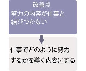 例文2の改善点