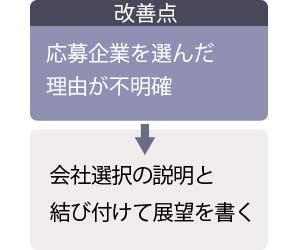 例文3の改善点