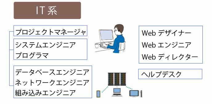 IT系の職種一覧