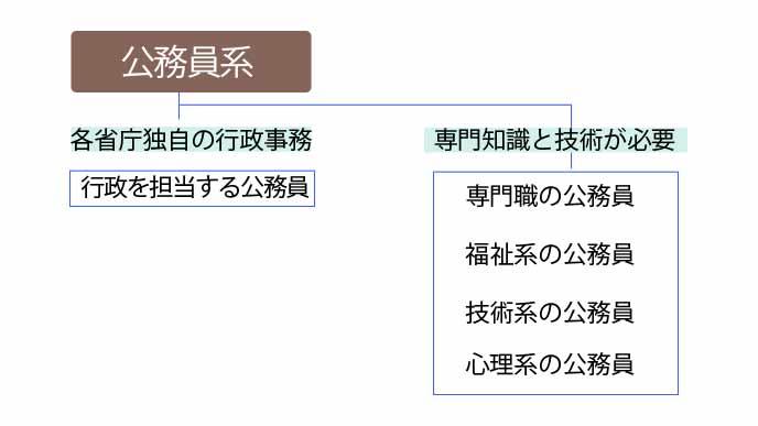 公務員系の職種一覧