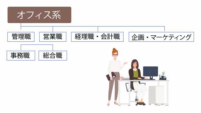 オフィス系の職種一覧