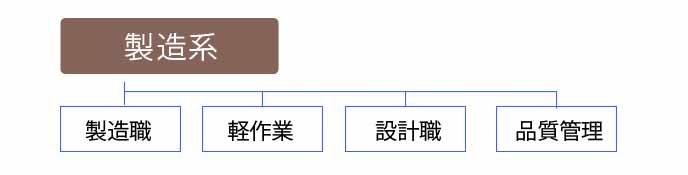 製造系の職種一覧